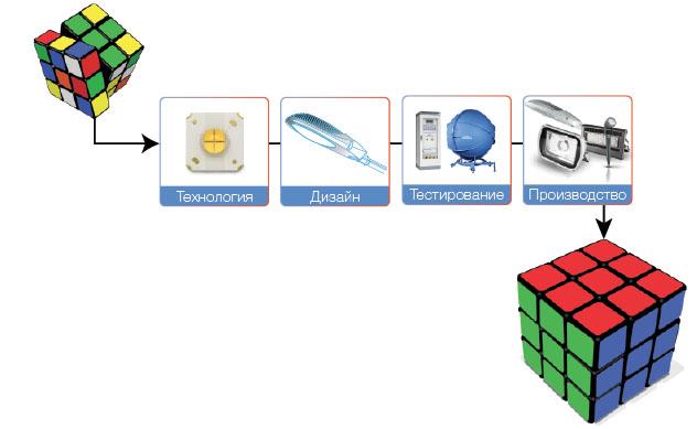 Этапы создания продукции